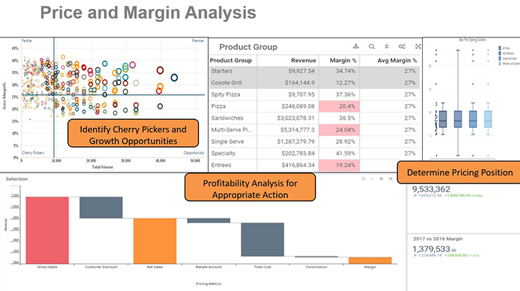 Price Margin Analysis