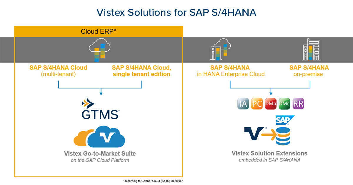 Vistex Solutions for SAP S/4HANA