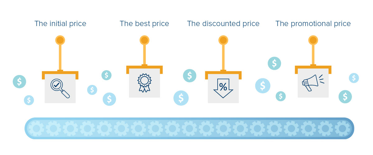 Formulating Pricing Guidance