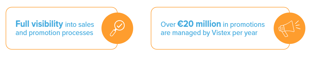 Full visibility into €20 million in sales promotions