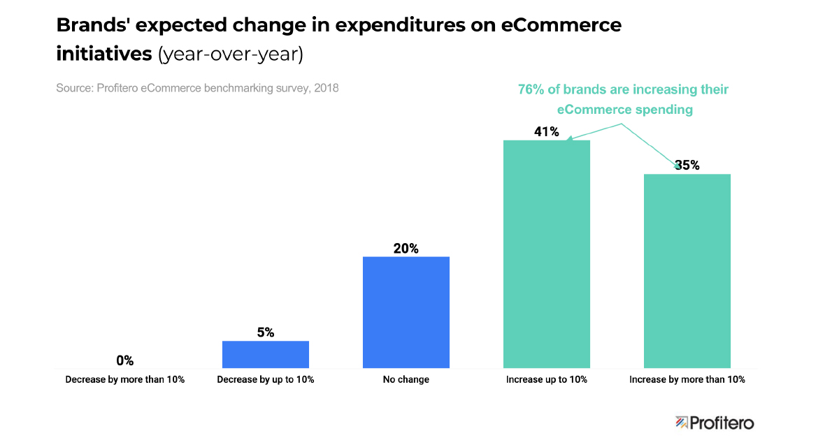 Brands' expected change in expenditures on eCommerce - Profitero