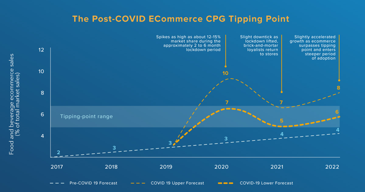 Post-COVID ECommerce CPG Tipping Point