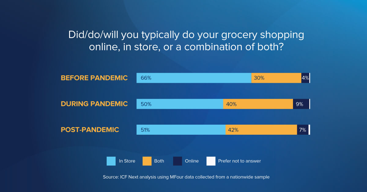 Online Grocery Shopping Post Pandemic